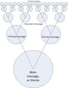 Branching narrative+Rand