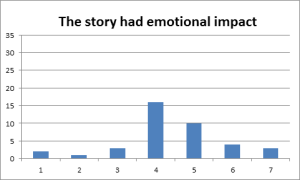 Most users were non-committal about emotional engagement, and some did not agree that the story had any emotional impact.