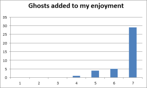 A simple bar chart, showing that most visitors strongly agreed that the Ghosts in the Garden experience added to the enjoyment of their visit