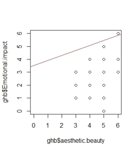 ScatterRegression(ghb$aesthetic.beauty ~ ghb$Emotional.impact)