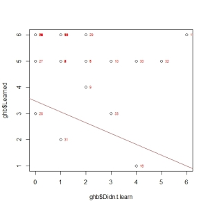 ScatterRegression(ghb$Didn.t.learn, ghb$Learned)